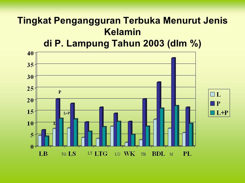 Tingkat Pengangguran Terbuka Menurut Jenis Kelamin di P. Lampung Tahun 2003 (dlm %) TG LT LUTBM