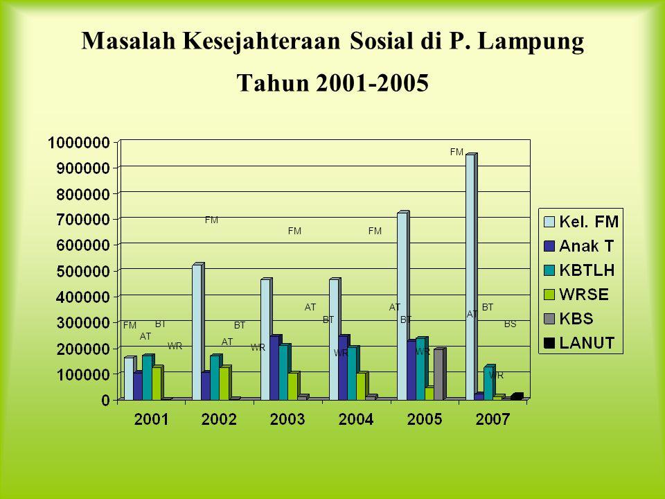Keluarga Miskin Menurut Kabupaten/KotaDi Propinsi Lampung LT LU TG MT LS LB TLB TG LS TLB LB WK