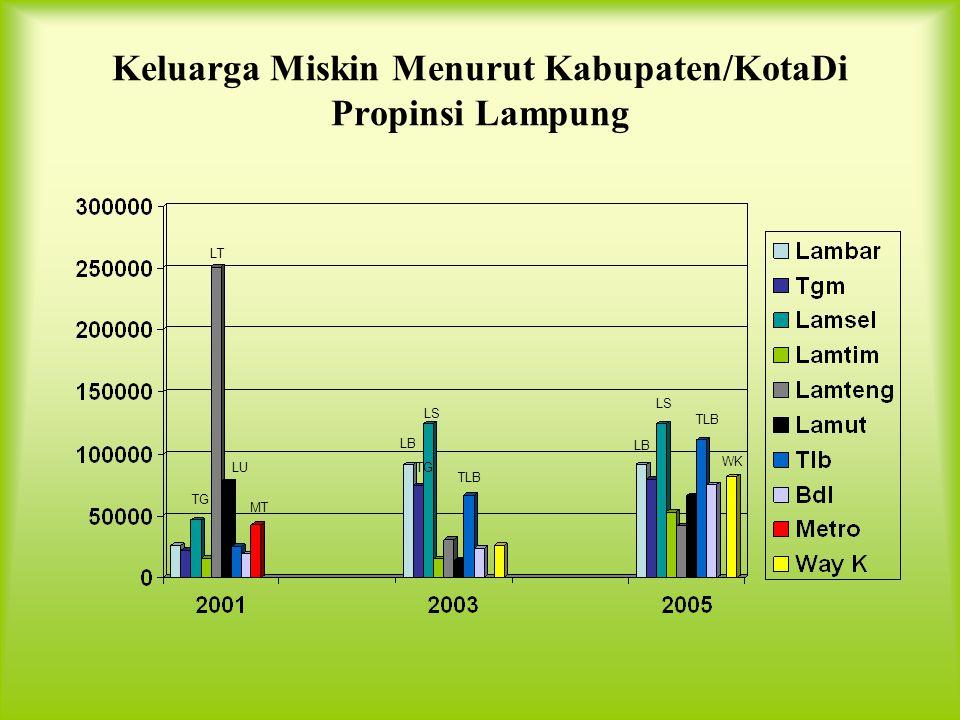 Anak Terlantar Menurut Kabupaten/Kota Di Propoinsi Lampung TLB LU LB TLB LS TGM WK
