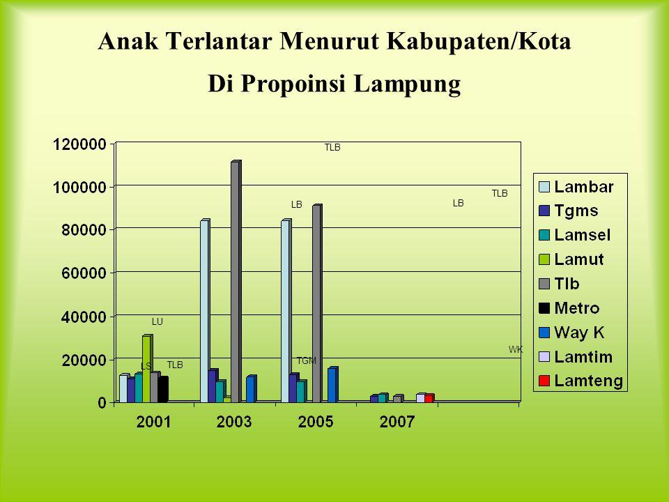 Keluarga Berumah Tak Layak Huni Menurut Kabupaten/Kota Di Propinsi Lampung LB LU TB MT TB LB BL LT TB BL LB LU LS