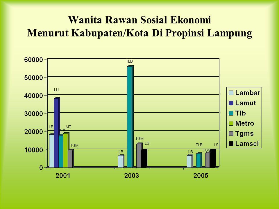Wanita Rawan Sosial Ekonomi Menurut Kabupaten/Kota Di Propinsi Lampung TLB TGM LB LS LU MT TLB TGM LB TLBLS TGM