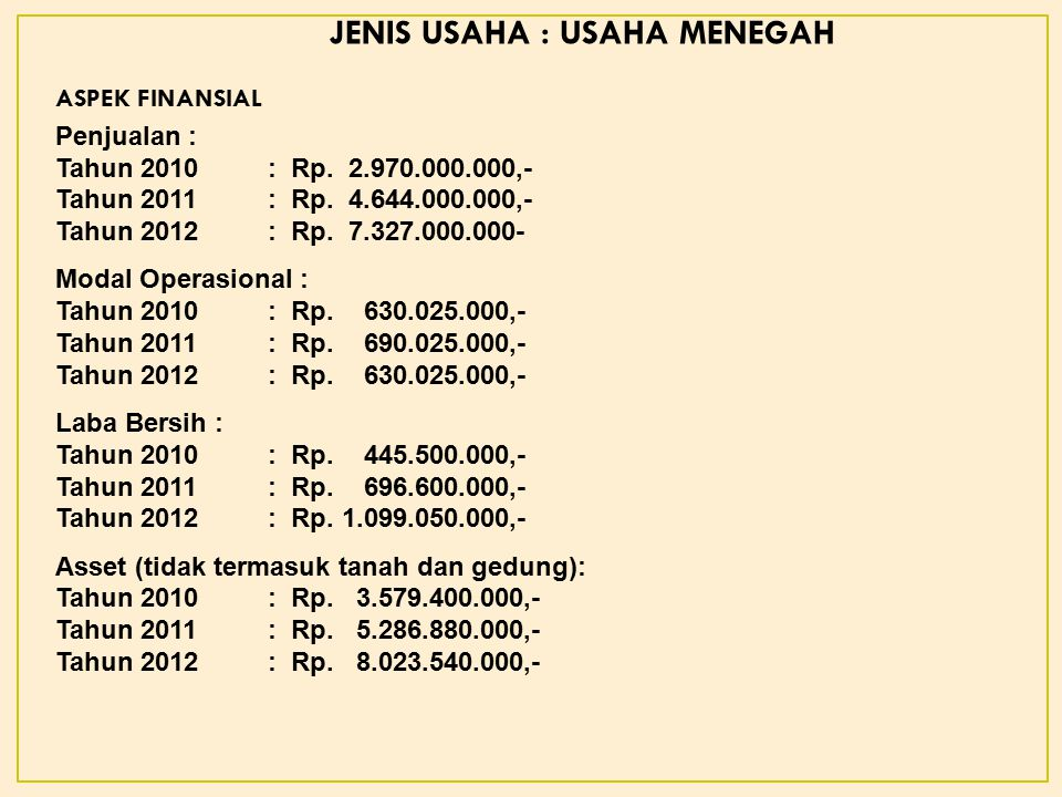 ASPEK FINANSIAL JENIS USAHA : USAHA MENEGAH Penjualan : Tahun 2010: Rp.
