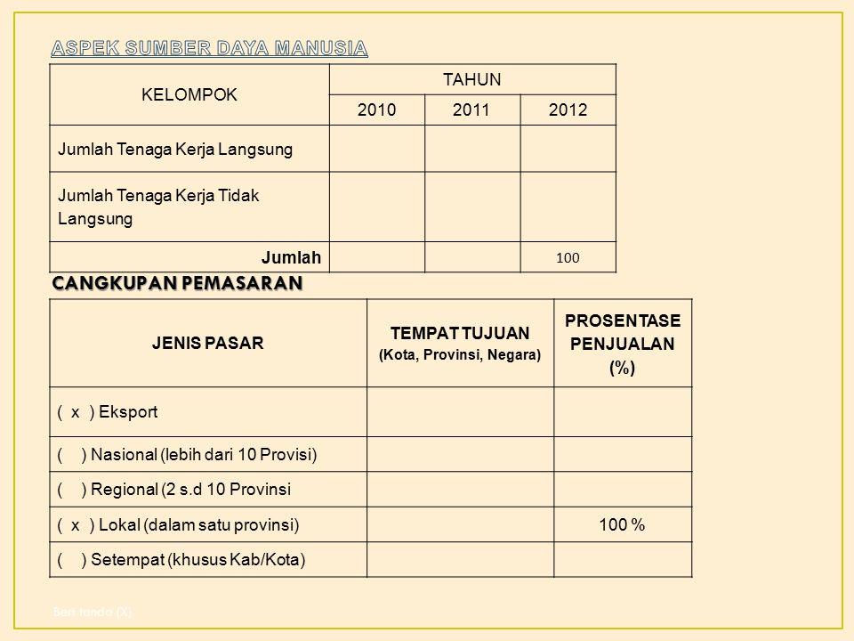 KELOMPOK TAHUN 201020112012 Jumlah Tenaga Kerja Langsung Jumlah Tenaga Kerja Tidak Langsung Jumlah 100 JENIS PASAR TEMPAT TUJUAN (Kota, Provinsi, Negara) PROSENTASE PENJUALAN (%) ( x ) Eksport ( ) Nasional (lebih dari 10 Provisi) ( ) Regional (2 s.d 10 Provinsi ( x ) Lokal (dalam satu provinsi) 100 % ( ) Setempat (khusus Kab/Kota) CANGKUPAN PEMASARAN Beri tanda (X)