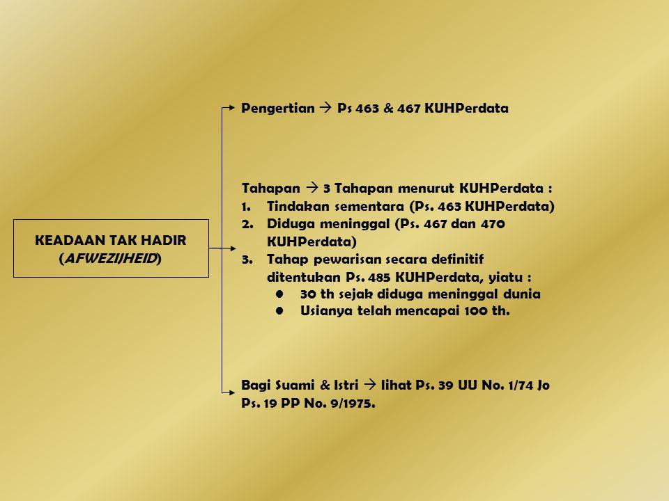 KEADAAN TAK HADIR (AFWEZIJHEID) Pengertian  Ps 463 & 467 KUHPerdata Tahapan  3 Tahapan menurut KUHPerdata : 1.Tindakan sementara (Ps. 463 KUHPerdata