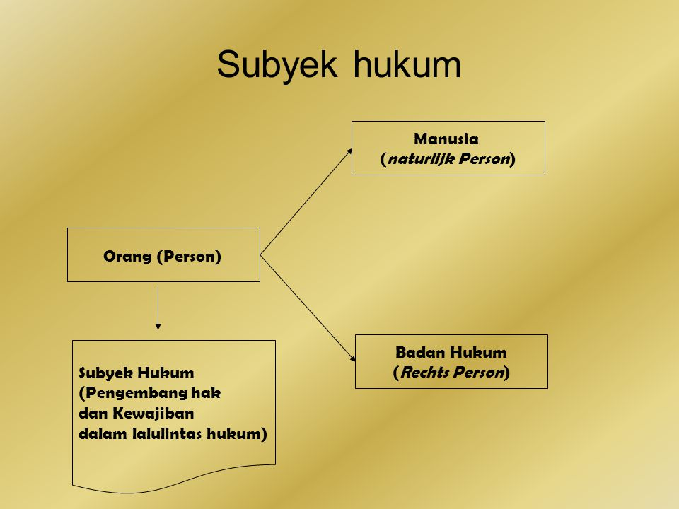 Subyek hukum Orang (Person) Manusia (naturlijk Person) Badan Hukum (Rechts Person) Subyek Hukum (Pengembang hak dan Kewajiban dalam lalulintas hukum)