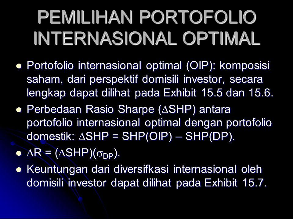 PEMILIHAN PORTOFOLIO INTERNASIONAL OPTIMAL Exhibit 15.4 juga menyajikan rata2 & SD pengembalian bulanan & beta dunia.