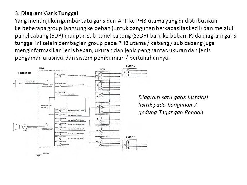 3. Diagram Garis Tunggal Yang menunjukan gambar satu garis dari APP ke PHB utama yang di distribusikan ke beberapa group langsung ke beban (untuk bang