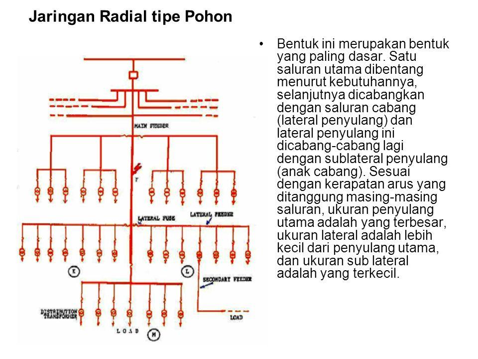 Jaringan Radial tipe Pohon Bentuk ini merupakan bentuk yang paling dasar. Satu saluran utama dibentang menurut kebutuhannya, selanjutnya dicabangkan d