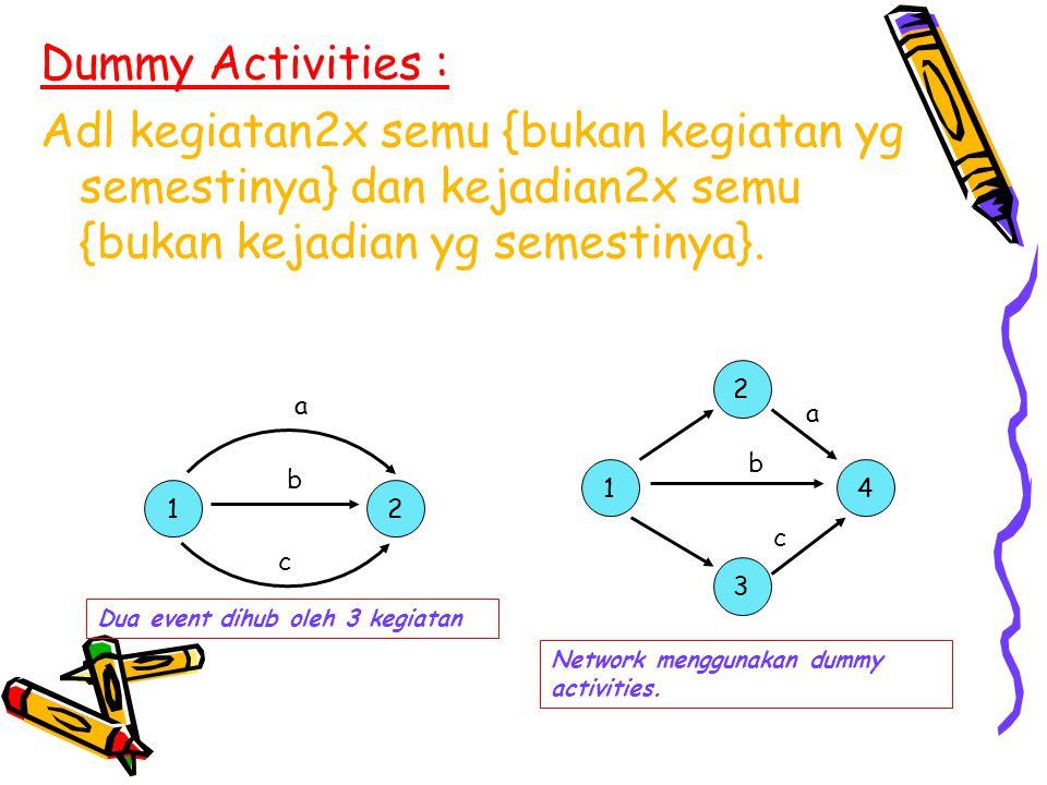 Dummy Activities : Adl kegiatan2x semu {bukan kegiatan yg semestinya} dan kejadian2x semu {bukan kejadian yg semestinya}. 12 14 3 2 a b c a b c Dua ev