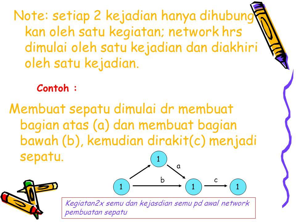 Note: setiap 2 kejadian hanya dihubung kan oleh satu kegiatan; network hrs dimulai oleh satu kejadian dan diakhiri oleh satu kejadian. Contoh : Membua