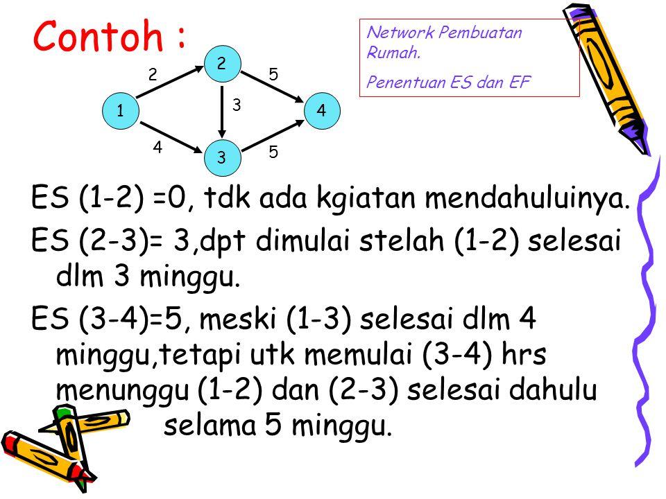 Contoh : ES (1-2) =0, tdk ada kgiatan mendahuluinya. ES (2-3)= 3,dpt dimulai stelah (1-2) selesai dlm 3 minggu. ES (3-4)=5, meski (1-3) selesai dlm 4