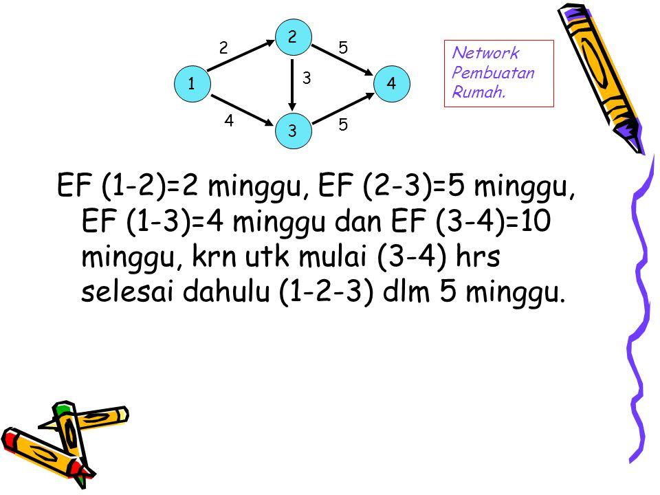 EF (1-2)=2 minggu, EF (2-3)=5 minggu, EF (1-3)=4 minggu dan EF (3-4)=10 minggu, krn utk mulai (3-4) hrs selesai dahulu (1-2-3) dlm 5 minggu. 1 2 3 4 N