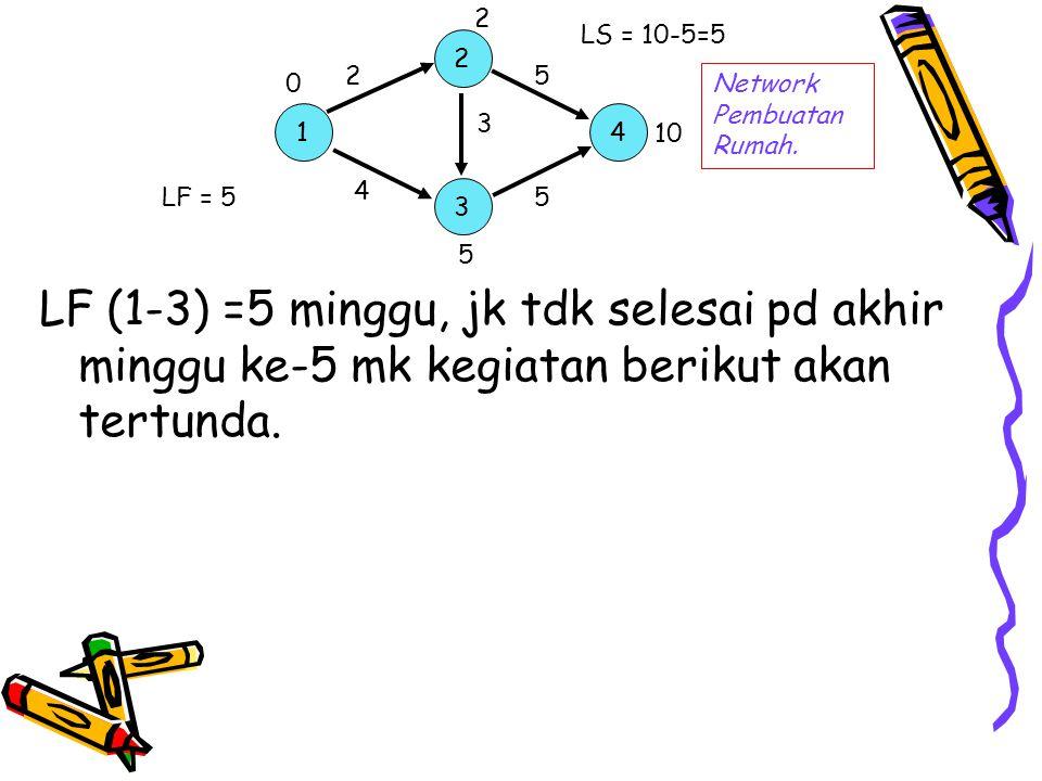 LF (1-3) =5 minggu, jk tdk selesai pd akhir minggu ke-5 mk kegiatan berikut akan tertunda. 1 2 3 4 Network Pembuatan Rumah. 2 4 5 3 5 0 2 5 10 LF = 5
