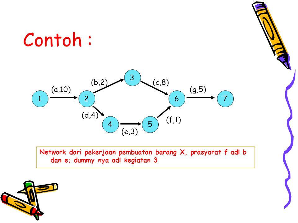 Contoh : 2 3 5 6 (b,2) (d,4) (c,8) (g,5) (f,1) (a,10) 1 4 7 (e,3) Network dari pekerjaan pembuatan barang X, prasyarat f adl b dan e; dummy nya adl ke