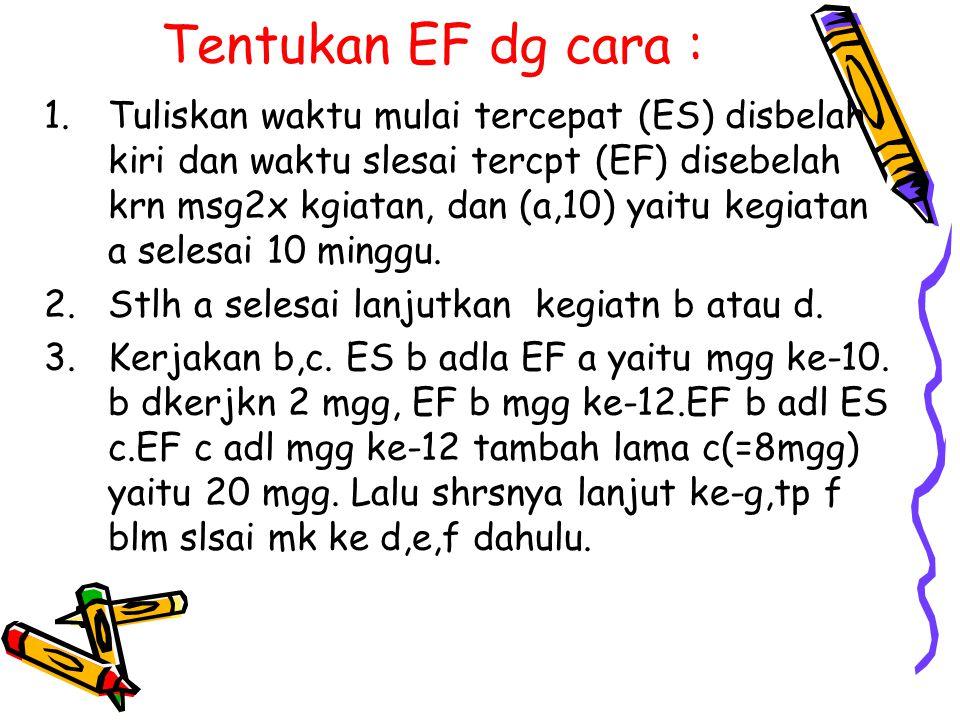 Tentukan EF dg cara : 1.Tuliskan waktu mulai tercepat (ES) disbelah kiri dan waktu slesai tercpt (EF) disebelah krn msg2x kgiatan, dan (a,10) yaitu ke