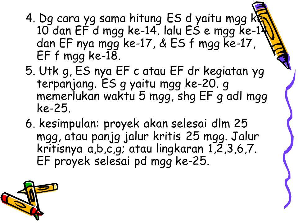 4. Dg cara yg sama hitung ES d yaitu mgg ke- 10 dan EF d mgg ke-14. lalu ES e mgg ke-14 dan EF nya mgg ke-17, & ES f mgg ke-17, EF f mgg ke-18. 5. Utk