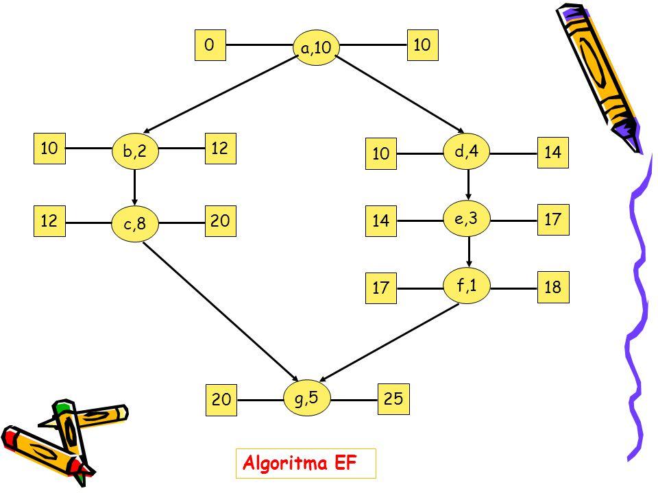 0 a,10 10 1220 12 10 b,2 c,8 d,4 14 10 e,3 17 14 f,1 18 17 g,5 25 20 Algoritma EF