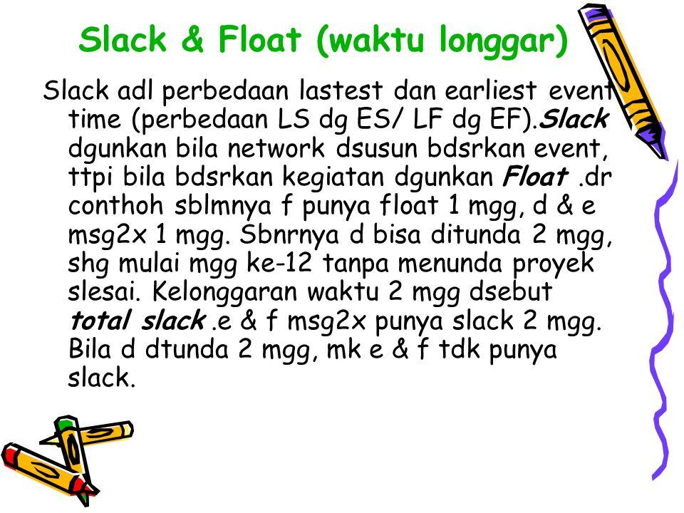 Slack & Float (waktu longgar) Slack adl perbedaan lastest dan earliest event time (perbedaan LS dg ES/ LF dg EF).Slack dgunkan bila network dsusun bds