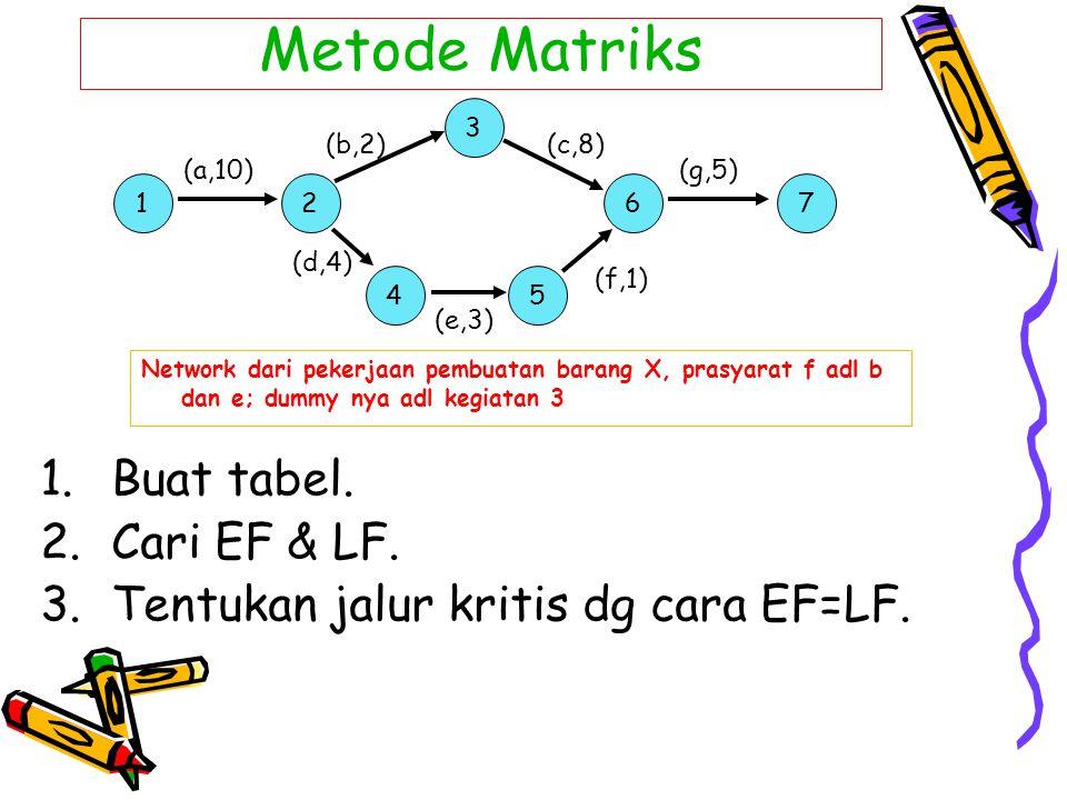 Metode Matriks 1.Buat tabel. 2.Cari EF & LF. 3.Tentukan jalur kritis dg cara EF=LF. 2 3 5 6 (b,2) (d,4) (c,8) (g,5) (f,1) (a,10) 1 4 7 (e,3) Network d