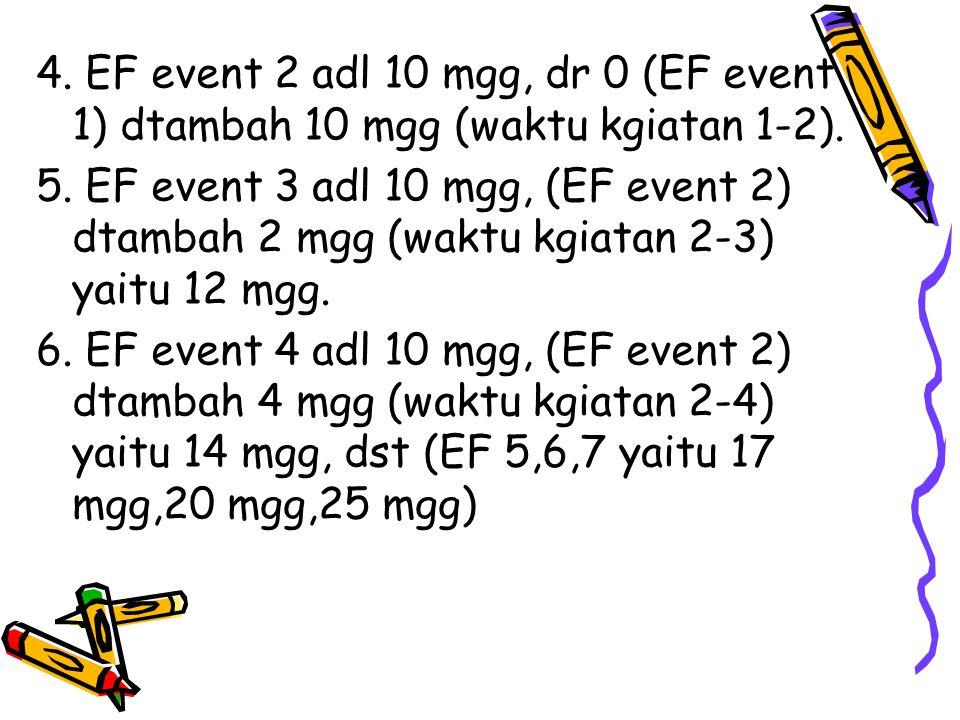 4. EF event 2 adl 10 mgg, dr 0 (EF event 1) dtambah 10 mgg (waktu kgiatan 1-2). 5. EF event 3 adl 10 mgg, (EF event 2) dtambah 2 mgg (waktu kgiatan 2-