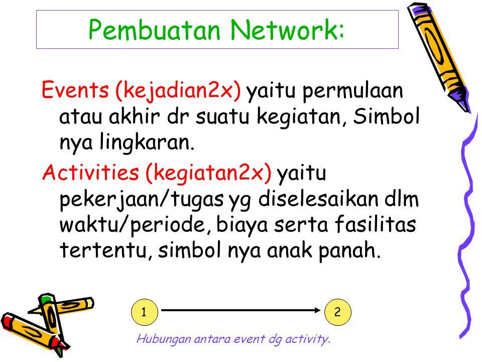 Pembuatan Network: Events (kejadian2x) yaitu permulaan atau akhir dr suatu kegiatan, Simbol nya lingkaran. Activities (kegiatan2x) yaitu pekerjaan/tug
