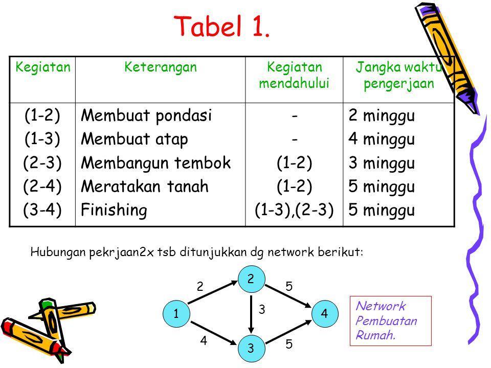 Tabel 1. KegiatanKeteranganKegiatan mendahului Jangka waktu pengerjaan (1-2) (1-3) (2-3) (2-4) (3-4) Membuat pondasi Membuat atap Membangun tembok Mer