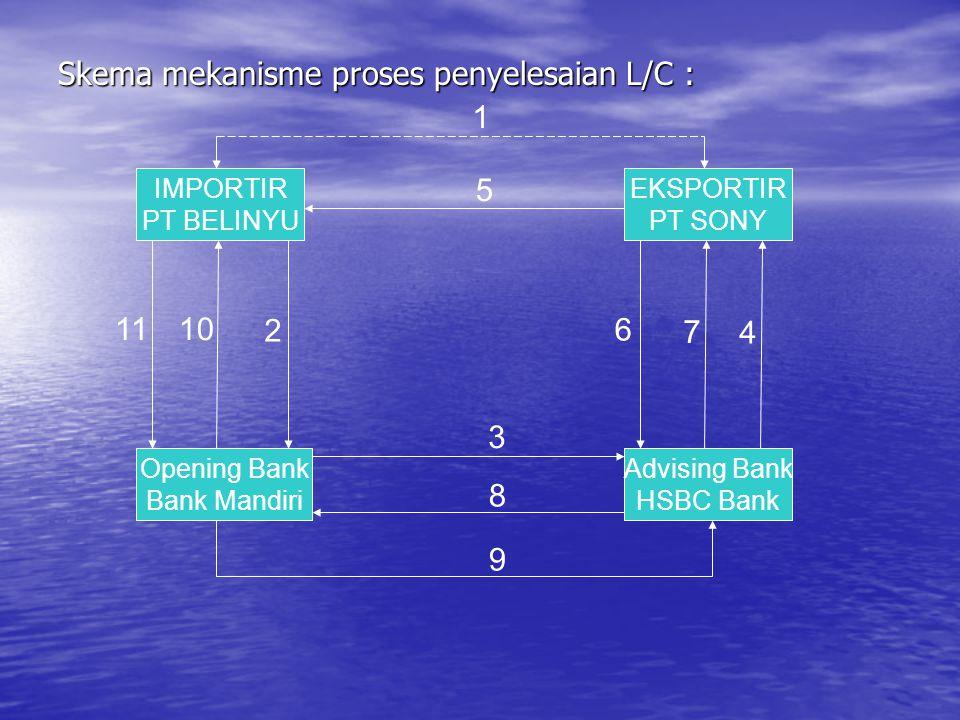 Skema mekanisme proses penyelesaian L/C : IMPORTIR PT BELINYU EKSPORTIR PT SONY Advising Bank HSBC Bank Opening Bank Bank Mandiri 1 5 3 8 9 11 10 2 6