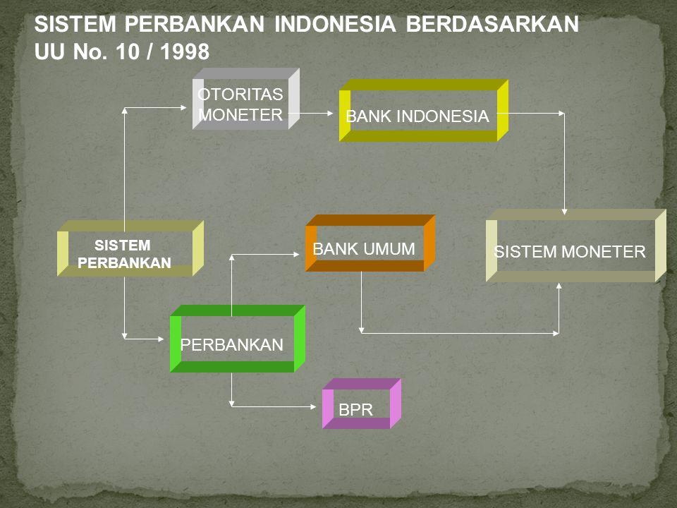 SISTEM PERBANKAN OTORITAS MONETER PERBANKAN BANK INDONESIA BANK UMUM BPR SISTEM MONETER SISTEM PERBANKAN INDONESIA BERDASARKAN UU No. 10 / 1998