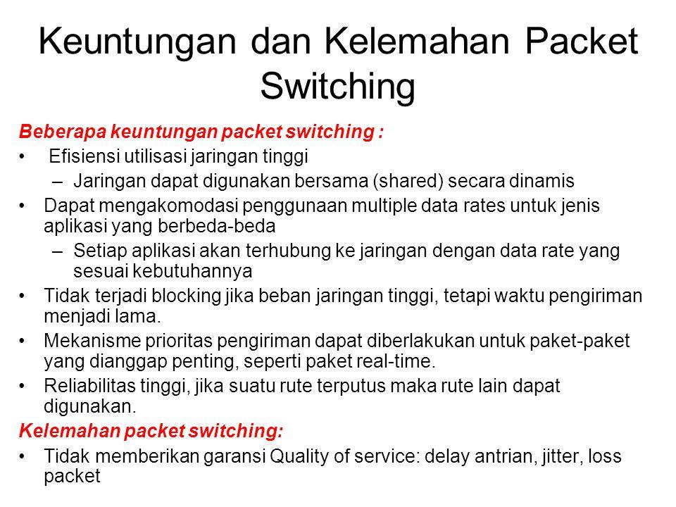 Keuntungan dan Kelemahan Packet Switching Beberapa keuntungan packet switching : Efisiensi utilisasi jaringan tinggi –Jaringan dapat digunakan bersama