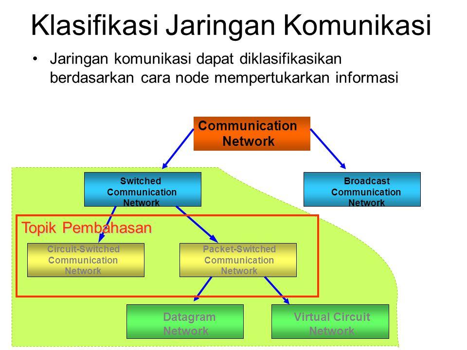 Klasifikasi Jaringan Komunikasi Jaringan komunikasi dapat diklasifikasikan berdasarkan cara node mempertukarkan informasi Communication Network Switched Communication Network Broadcast Communication Network Circuit-Switched Communication Network Packet-Switched Communication Network Datagram Network Virtual Circuit Network Topik Pembahasan