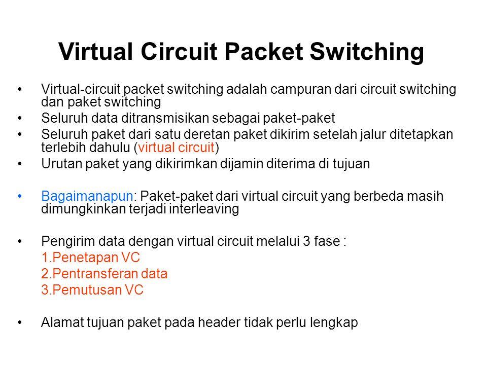 Virtual-circuit packet switching adalah campuran dari circuit switching dan paket switching Seluruh data ditransmisikan sebagai paket-paket Seluruh pa