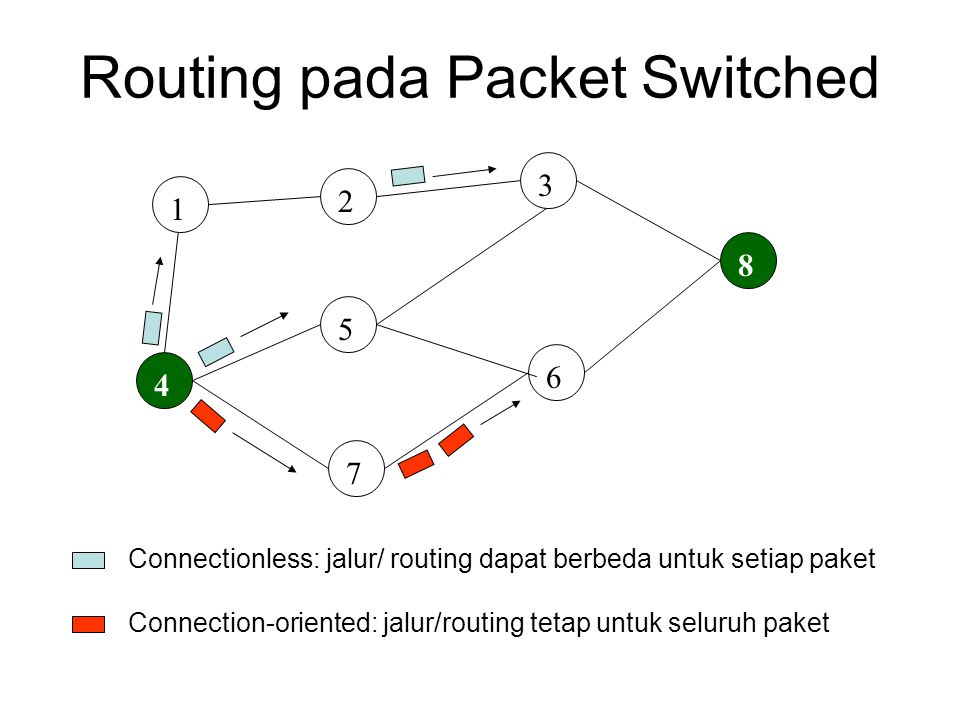 Routing pada Packet Switched 1 4 2 3 5 7 6 8 Connectionless: jalur/ routing dapat berbeda untuk setiap paket Connection-oriented: jalur/routing tetap untuk seluruh paket