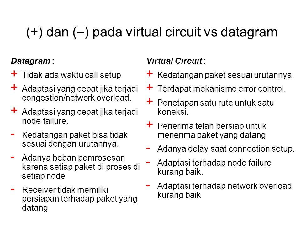 (+) dan (–) pada virtual circuit vs datagram Datagram : + Tidak ada waktu call setup + Adaptasi yang cepat jika terjadi congestion/network overload.
