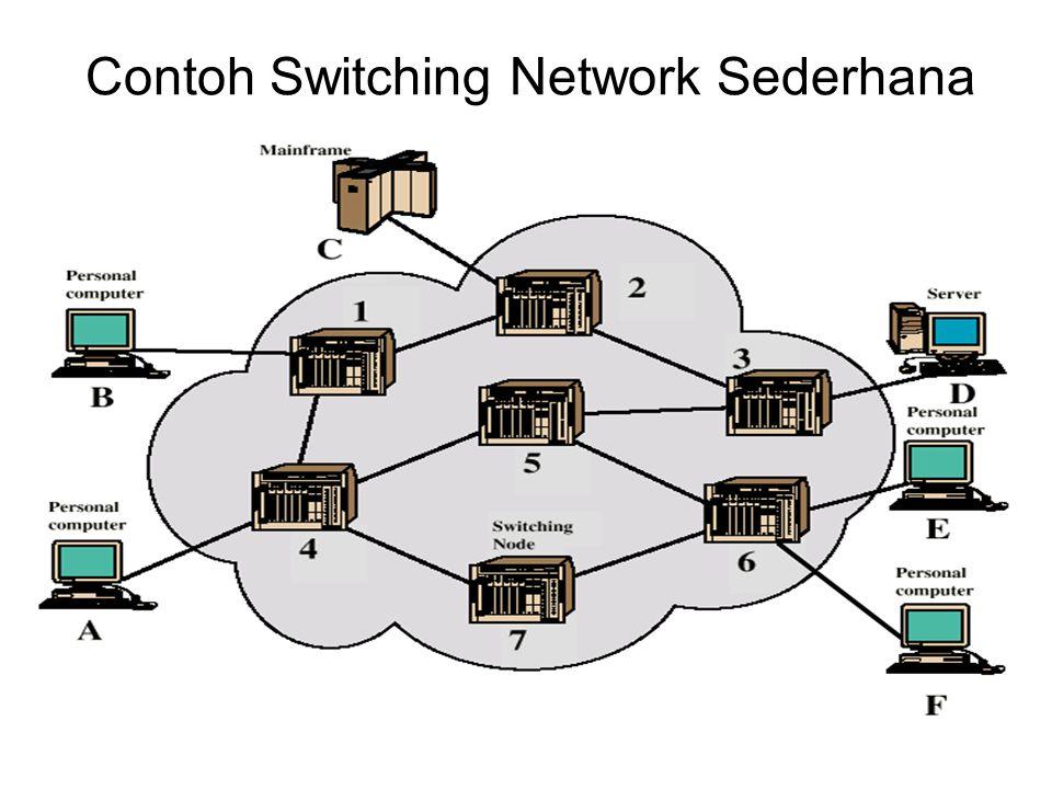 Packet Switched (2/2) –Masing-masing paket akan dikirimkan ke jaringan secara independen (tidak tergantung pada rute paket sebelum atau sesudahnya).