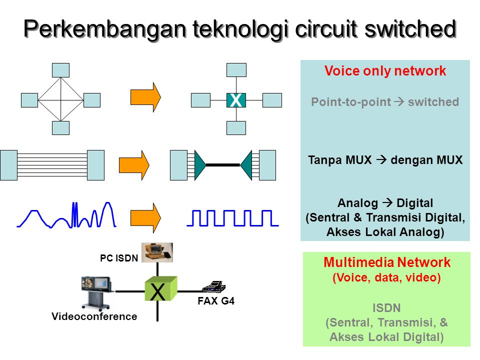 Perkembangan teknologi circuit switched X Voice only network Point-to-point  switched Tanpa MUX  dengan MUX Analog  Digital (Sentral & Transmisi Di