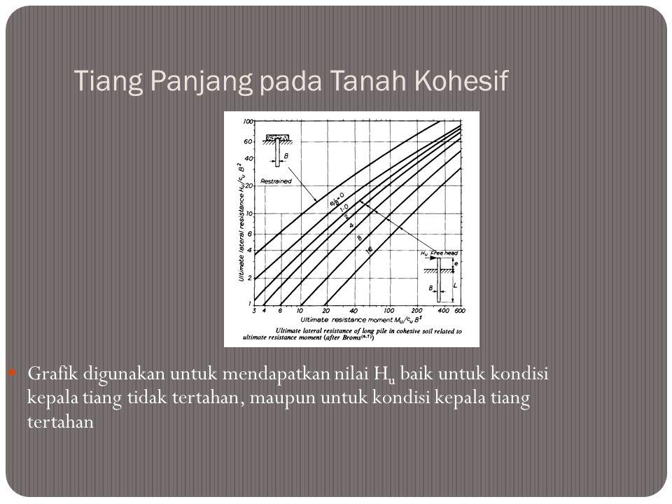 Tiang Panjang Pada Tanah Kohesif Kepala tiang tidak tertahan: M max = H (e + 1.5B + 0.5 f) dengan f = H / (9c u B) H u = M u / (e + 1.5B + 0.5f) Kepal