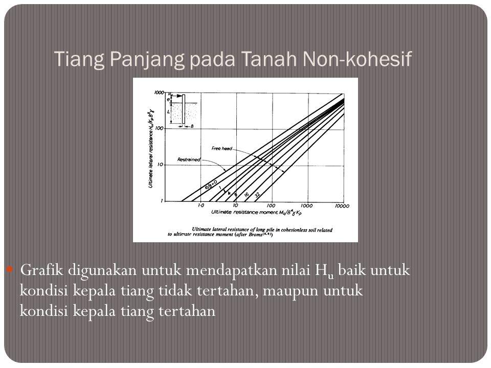 Tiang Panjang pada Tanah Non-kohesif Kepala tiang tidak tertahan: M max = H (e + 0.67 f) dengan f = 0.82 (H / g B K p ) 0.5 H u = M u / {e + 0.54 (H u
