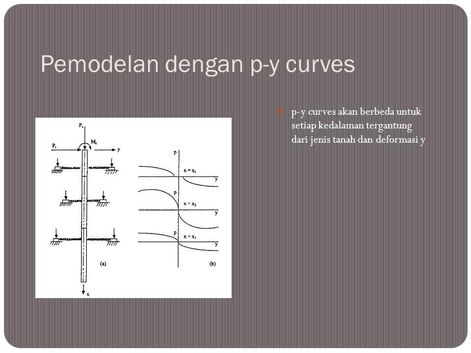 Analytical model used in p-y Method 2D Finite Difference Analysis Pile dibagi atas n-interval Tanah disekeliling pile dimodelkan sebagai non-linear sp