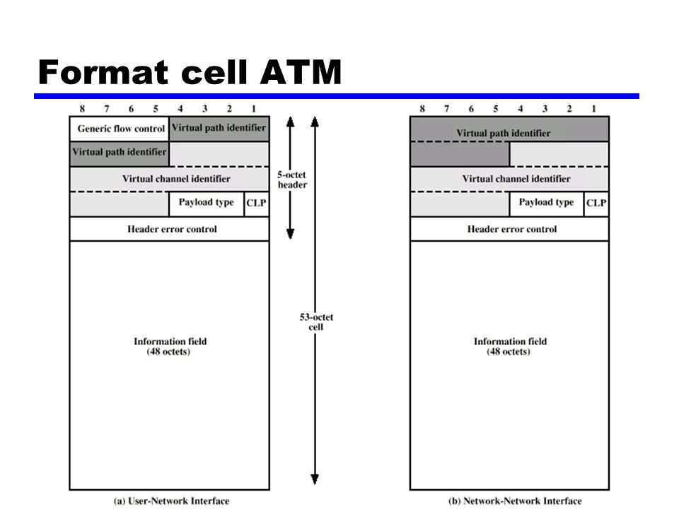 Format cell ATM