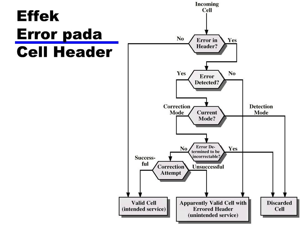 Effek Error pada Cell Header