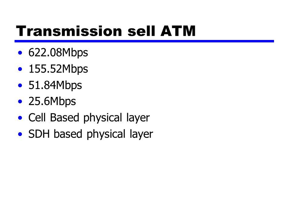 Transmission sell ATM 622.08Mbps 155.52Mbps 51.84Mbps 25.6Mbps Cell Based physical layer SDH based physical layer