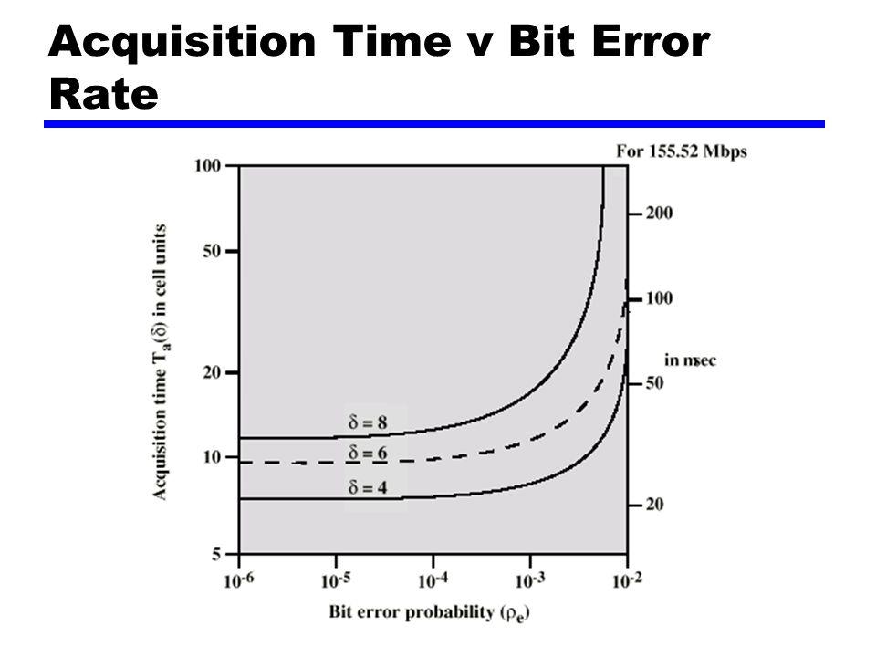 Acquisition Time v Bit Error Rate