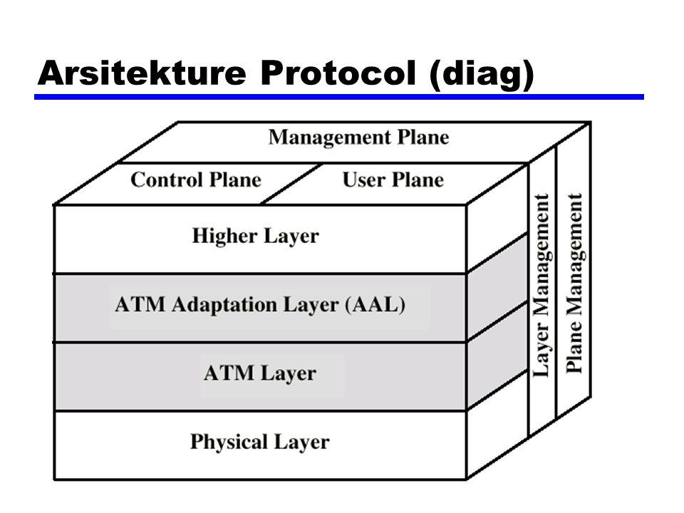 Protokol AAL Convergence sublayer (CS) —Mendukung untuk aplikasiyang spesifik —user AAL dimasukkan SAP Segmentation dan re-assembly sublayer (SAR) —Packages dan unpacks ibfo yang diterima dari CS kedalam cell Empat tipe —Tipe 1 —Tipe 2 —Tipe 3/4 —Tipe 5