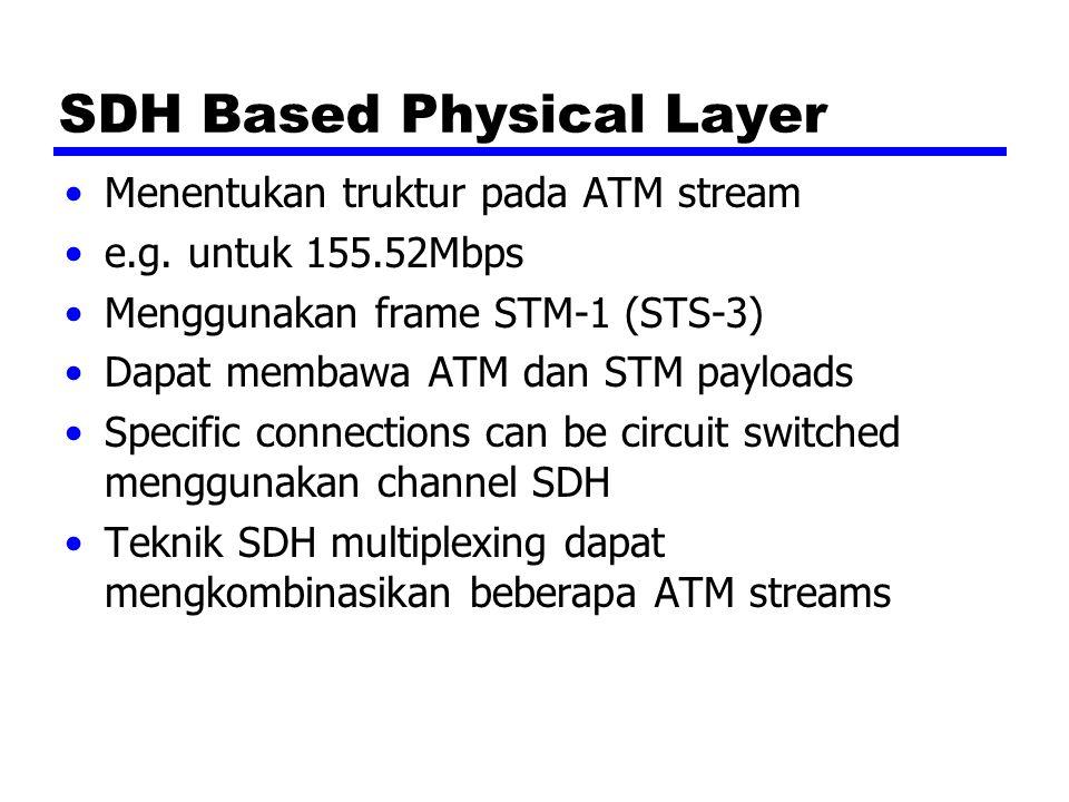 SDH Based Physical Layer Menentukan truktur pada ATM stream e.g. untuk 155.52Mbps Menggunakan frame STM-1 (STS-3) Dapat membawa ATM dan STM payloads S