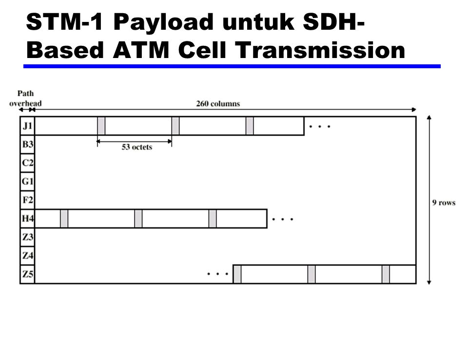 STM-1 Payload untuk SDH- Based ATM Cell Transmission