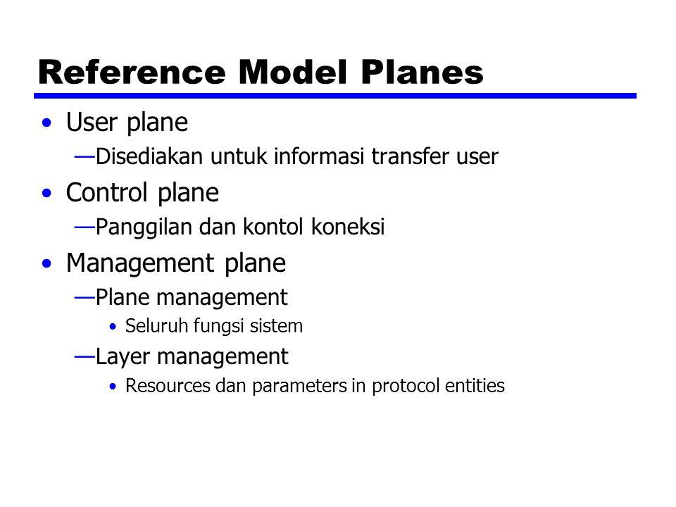 Reference Model Planes User plane —Disediakan untuk informasi transfer user Control plane —Panggilan dan kontol koneksi Management plane —Plane manage