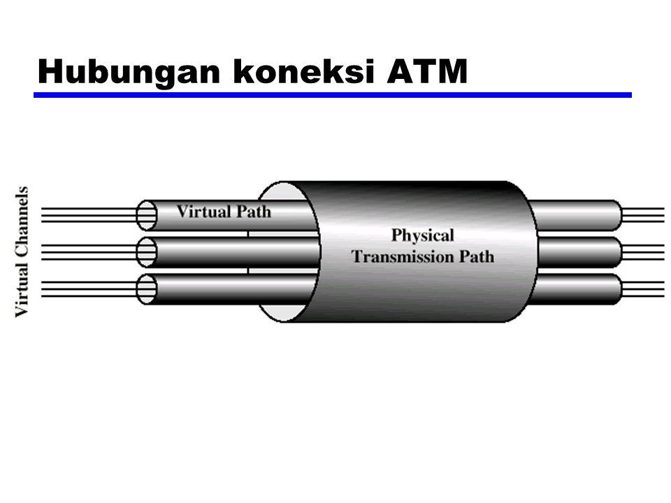 Single Group of Connections (1) Terminal equipment (TE) menginisialisasi dua variabel —TRANSMIT flag to 1 —GO_CNTR (credit counter) to 0 Jika TRANSMIT=1 cell pada koneksi yang tidak terkontrol mungkin dapat terkirim kapan saja Jika TRANSMIT=0 tidak ada sell yang dikirim (pada koneksi yang terkontrol maupun tidak) Jika diterima HALT, TRANSMIT set pada 0 and tetp bernilai 0 sampai NO_HALT