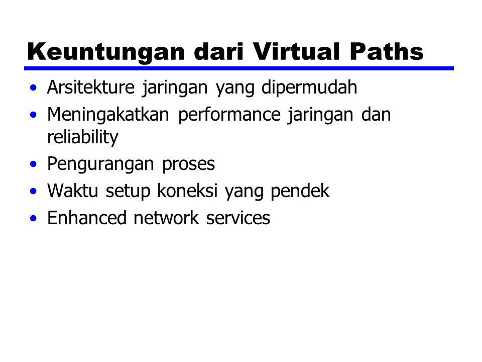 Keuntungan dari Virtual Paths Arsitekture jaringan yang dipermudah Meningakatkan performance jaringan dan reliability Pengurangan proses Waktu setup k