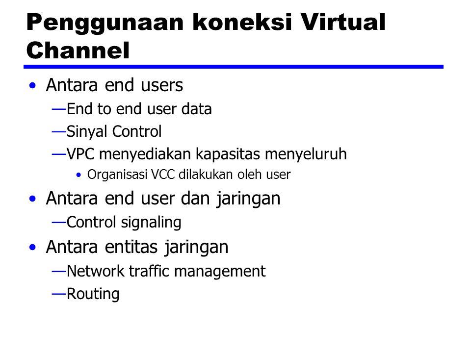 Penggunaan koneksi Virtual Channel Antara end users —End to end user data —Sinyal Control —VPC menyediakan kapasitas menyeluruh Organisasi VCC dilakuk