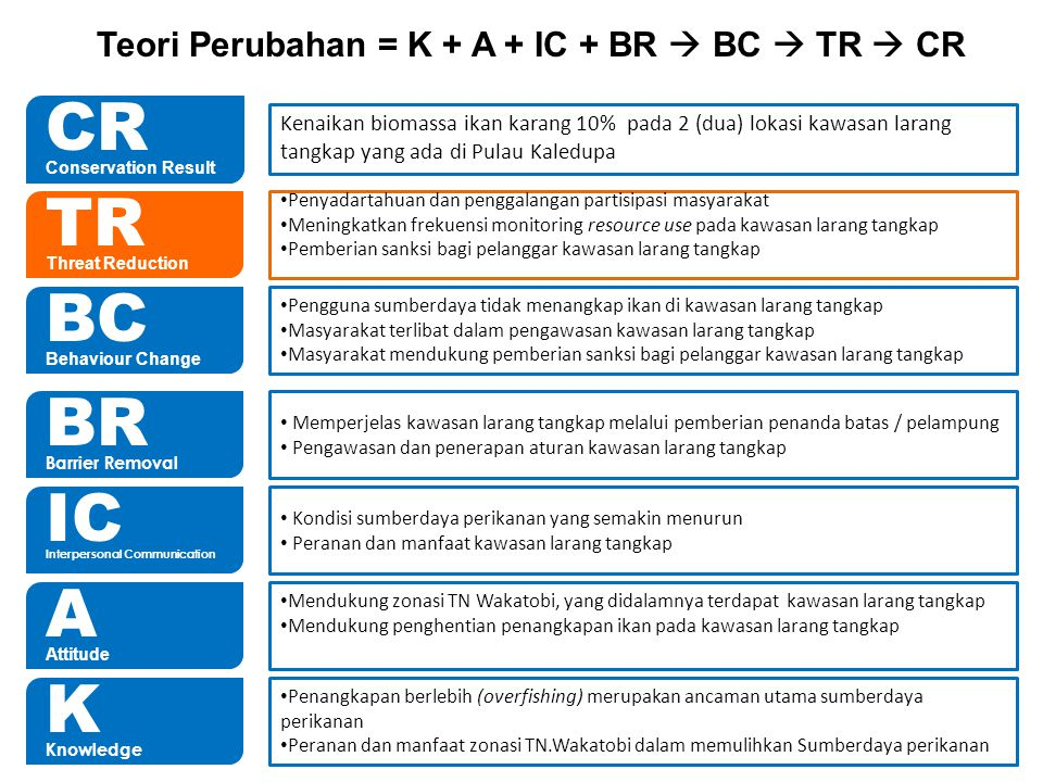 CR Conservation Result K Knowledge A Attitude IC Interpersonal Communication BR Barrier Removal BC Behaviour Change TR Threat Reduction Kenaikan bioma